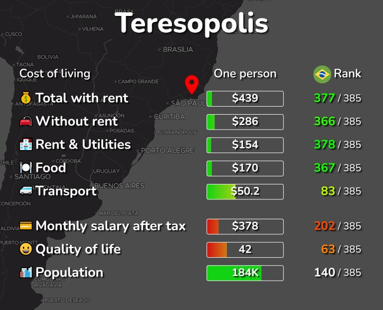Cost of living in Teresopolis infographic
