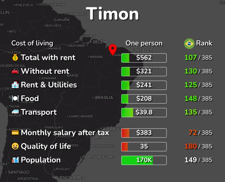 Cost of living in Timon infographic