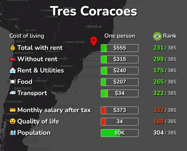 Cost of living in Tres Coracoes infographic