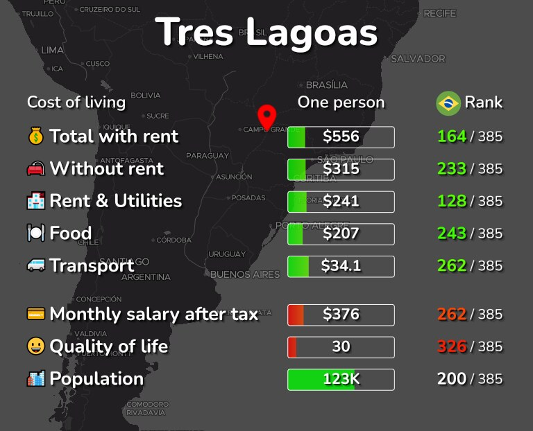 Cost of living in Tres Lagoas infographic