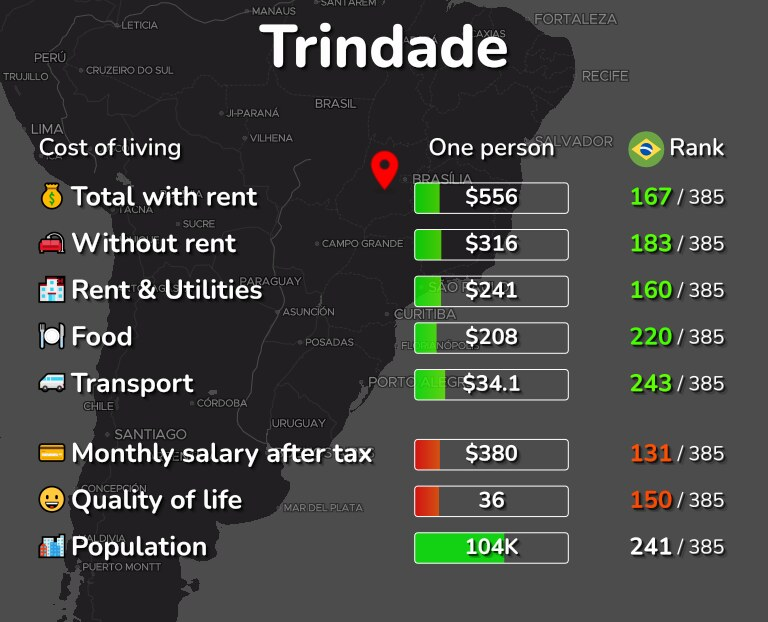 Cost of living in Trindade infographic