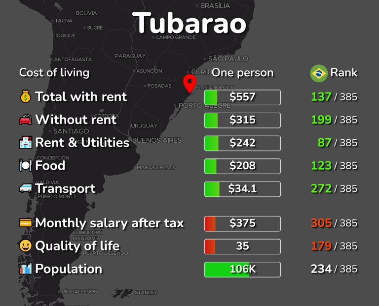 Cost of living in Tubarao infographic