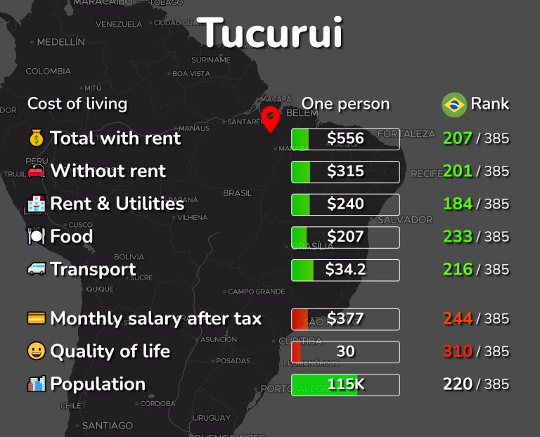 Cost of living in Tucurui infographic