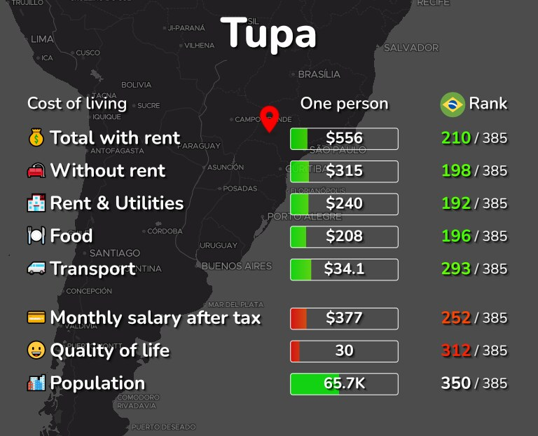 Cost of living in Tupa infographic
