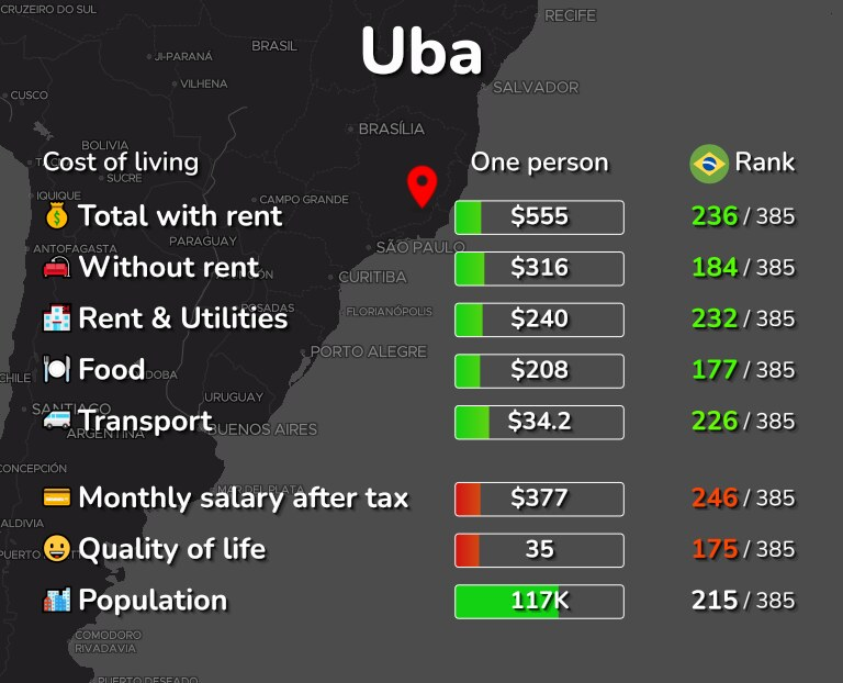 Cost of living in Uba infographic