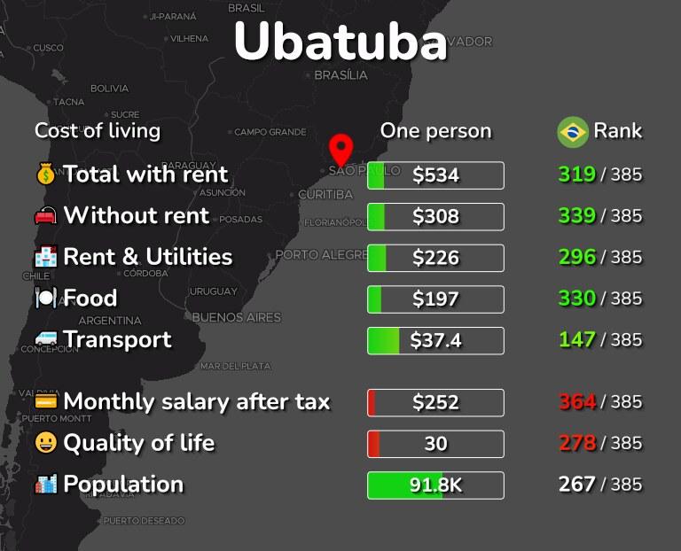 Cost of living in Ubatuba infographic