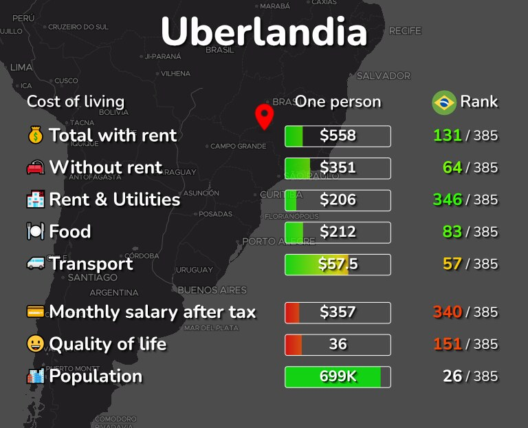 Cost of living in Uberlandia infographic