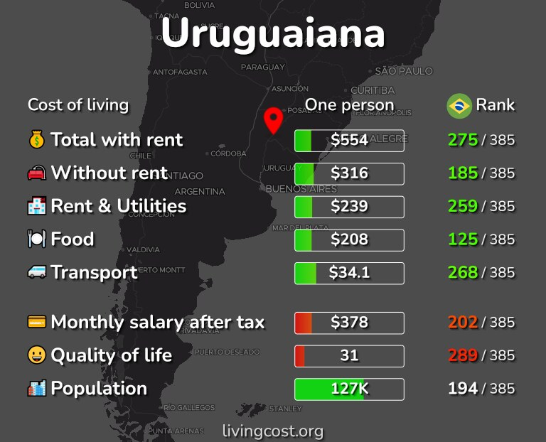 Cost of living in Uruguaiana infographic