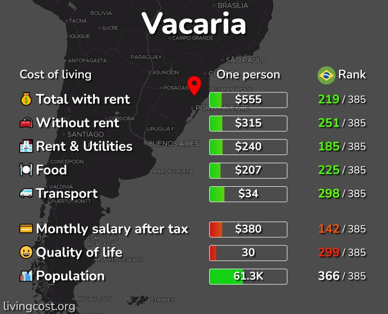Cost of living in Vacaria infographic