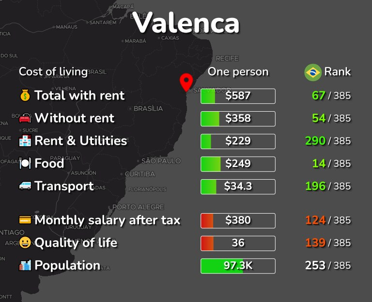 Cost of living in Valenca infographic