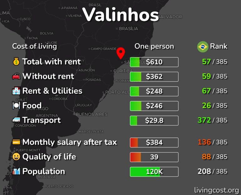 Cost of living in Valinhos infographic