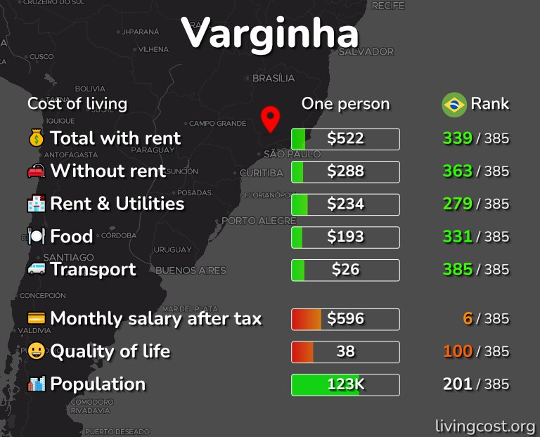 Cost of living in Varginha infographic