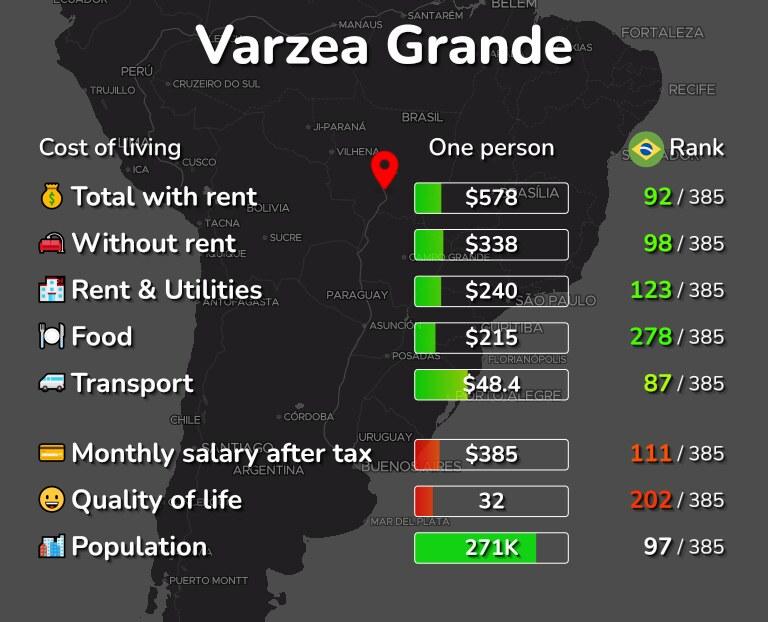 Cost of living in Varzea Grande infographic
