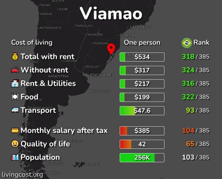 Cost of living in Viamao infographic