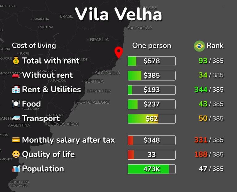 Cost of living in Vila Velha infographic