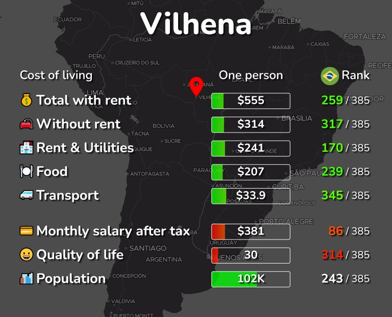 Cost of living in Vilhena infographic