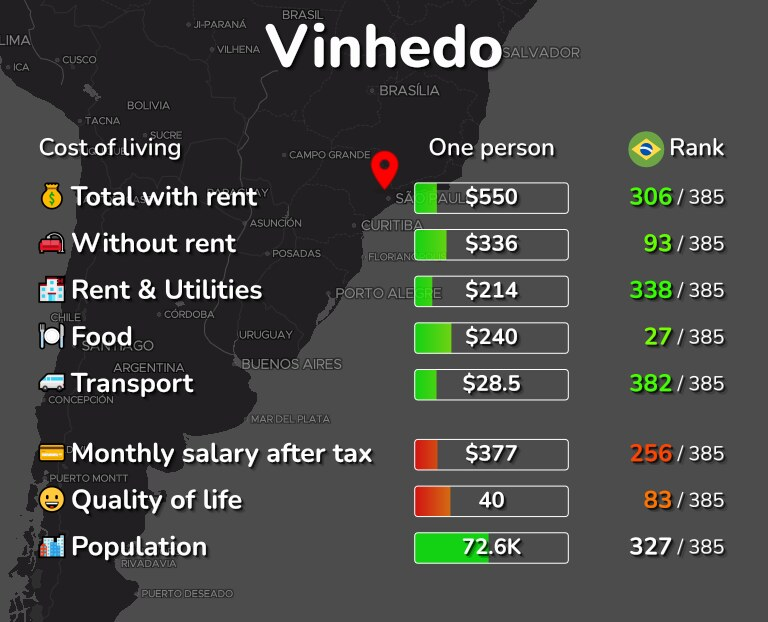 Cost of living in Vinhedo infographic
