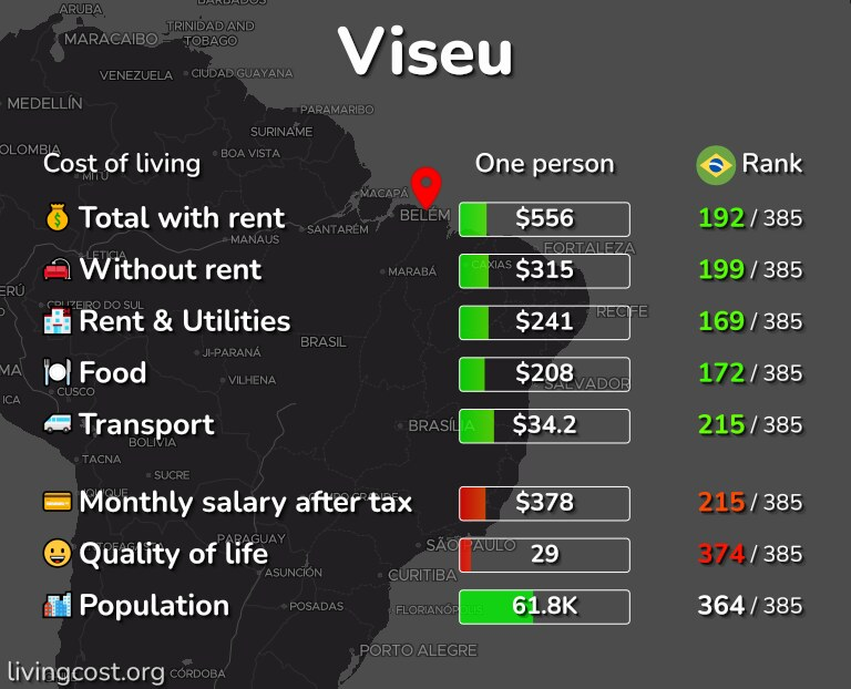 Cost of living in Viseu infographic