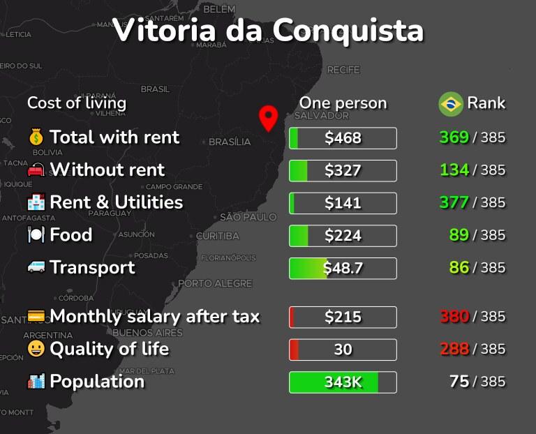 Cost of living in Vitoria da Conquista infographic