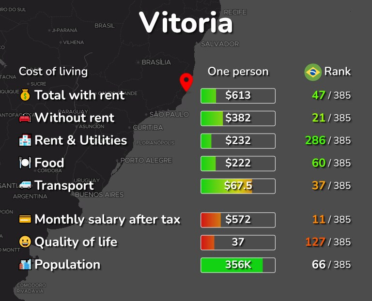 Cost of living in Vitoria infographic