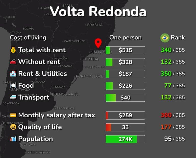 Cost of living in Volta Redonda infographic