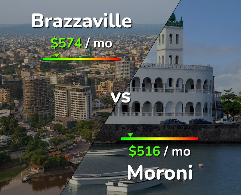 Cost of living in Brazzaville vs Moroni infographic