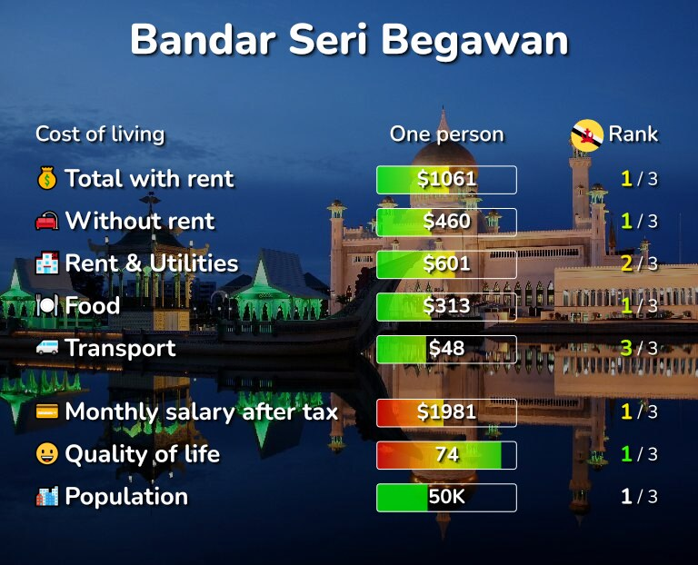 Cost of living in Bandar Seri Begawan infographic