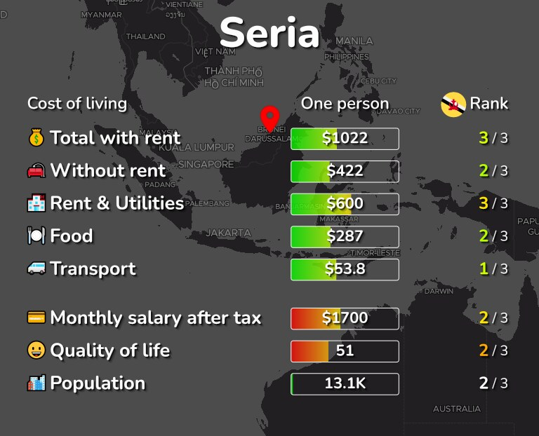 Cost of living in Seria infographic