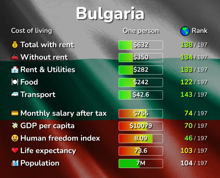 Cost of living in Bulgaria infographic