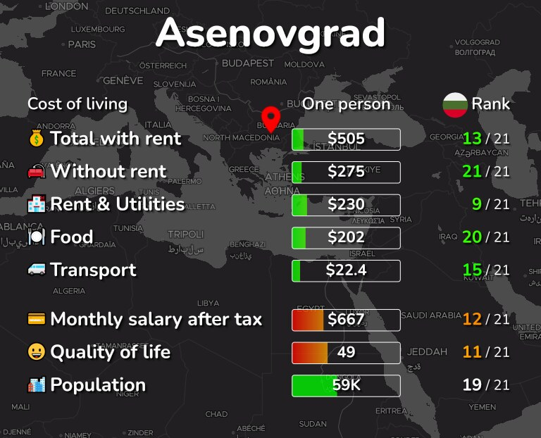 Cost of living in Asenovgrad infographic