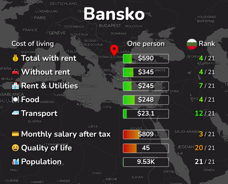 Cost of living in Bansko infographic