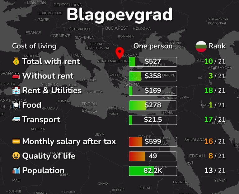 Cost of living in Blagoevgrad infographic