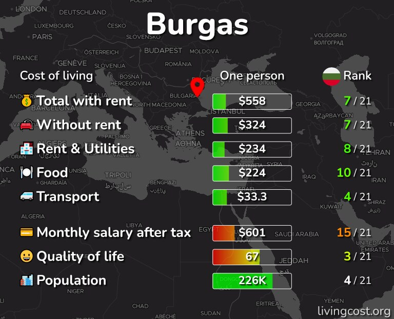 Cost of living in Burgas infographic