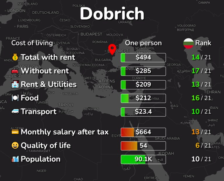 Cost of living in Dobrich infographic