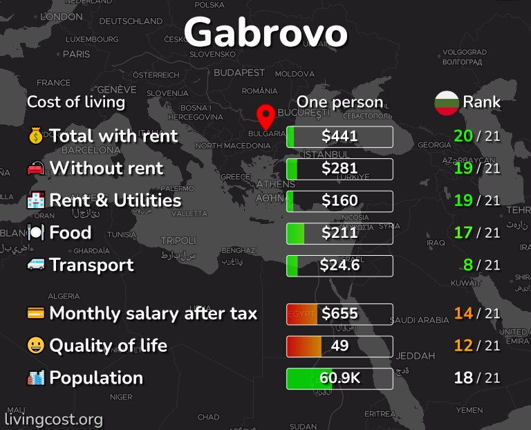 Cost of living in Gabrovo infographic