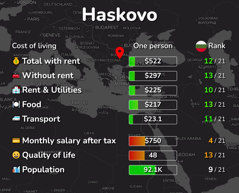 Cost of living in Haskovo infographic