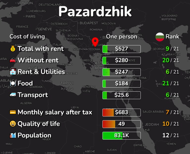 Cost of living in Pazardzhik infographic