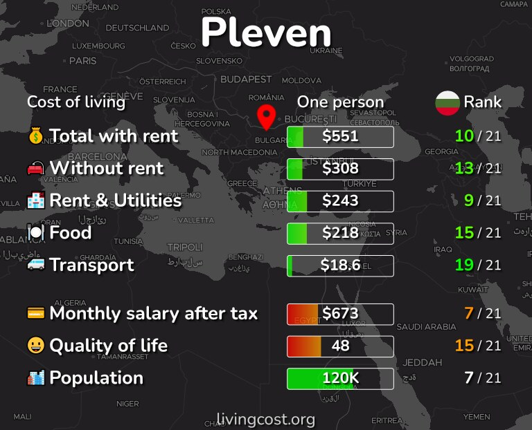 Cost of living in Pleven infographic