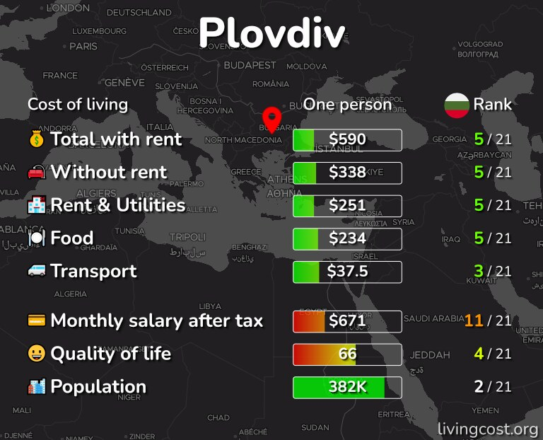 Cost of living in Plovdiv infographic