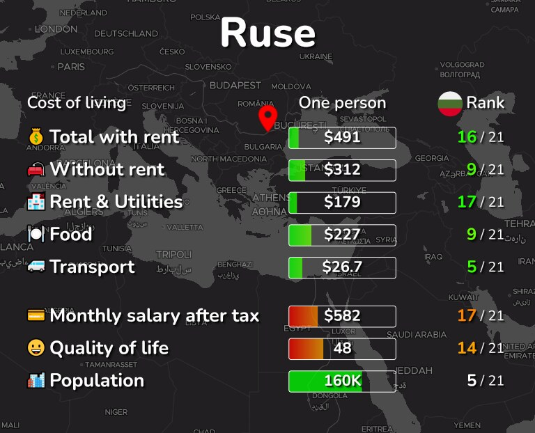 Cost of living in Ruse infographic