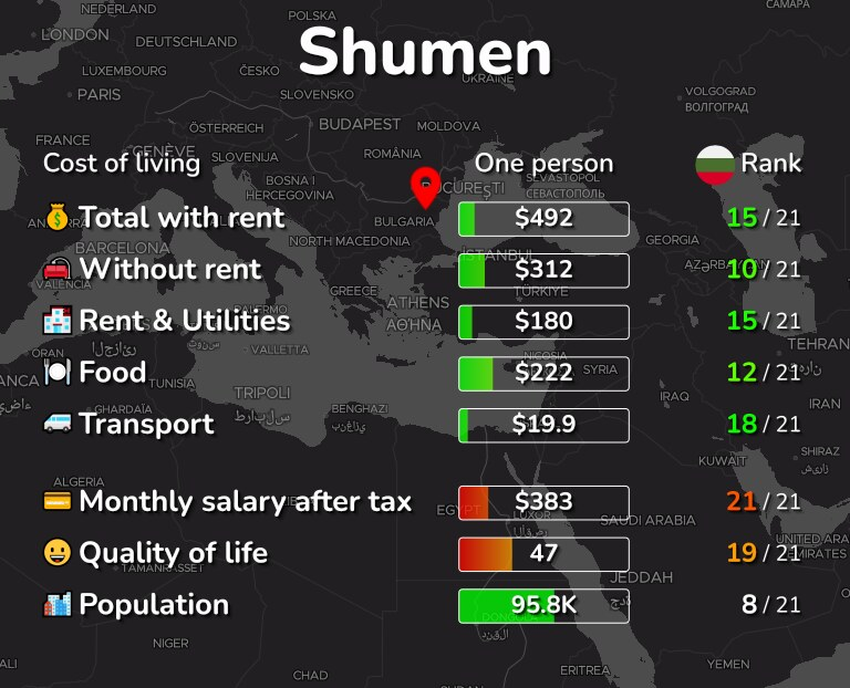 Cost of living in Shumen infographic
