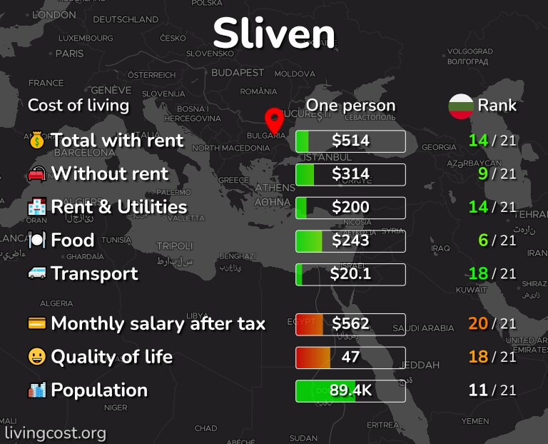 Cost of living in Sliven infographic