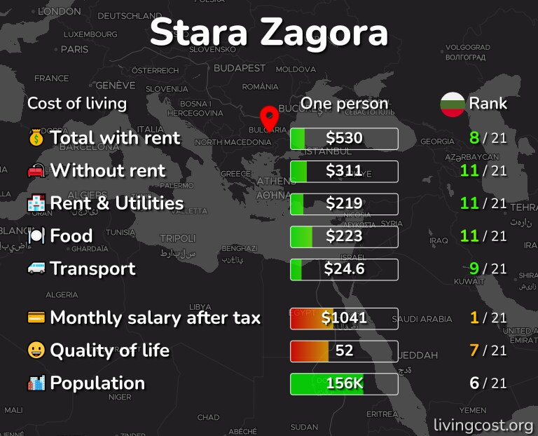Cost of living in Stara Zagora infographic