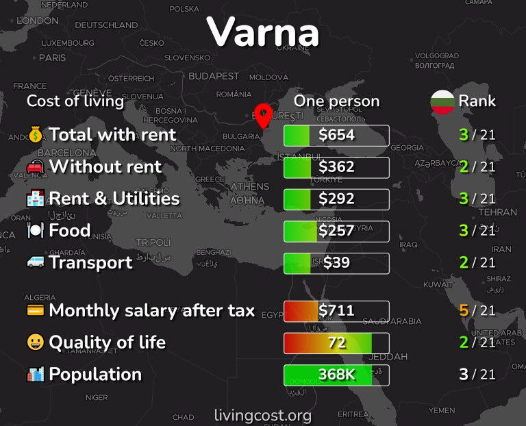 Cost of living in Varna infographic