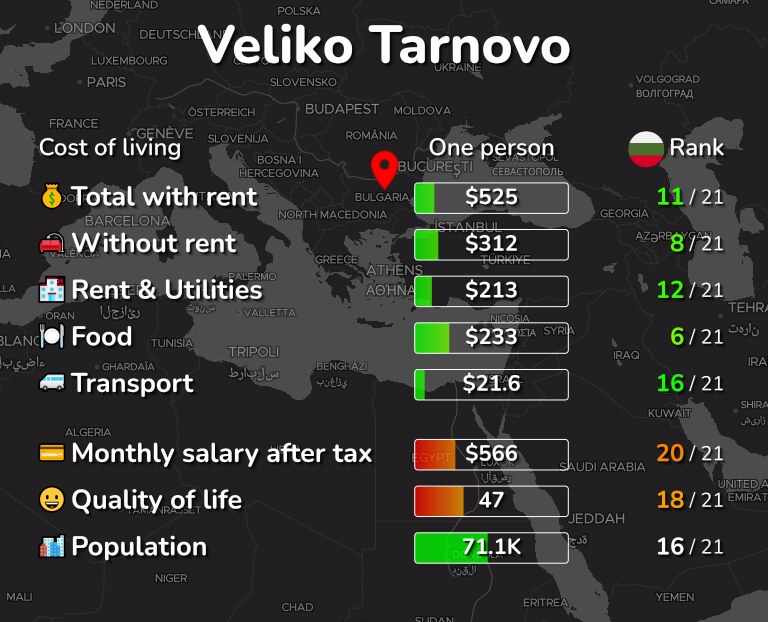 Cost of living in Veliko Tarnovo infographic