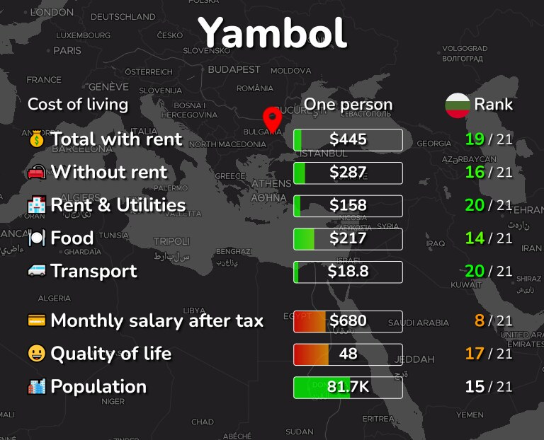Cost of living in Yambol infographic