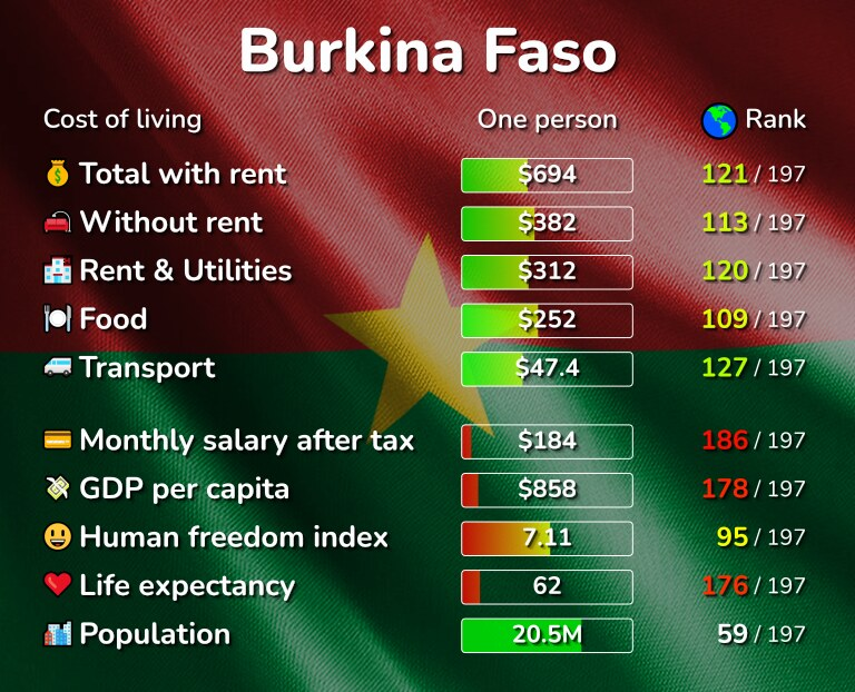 Cost of living in Burkina Faso infographic