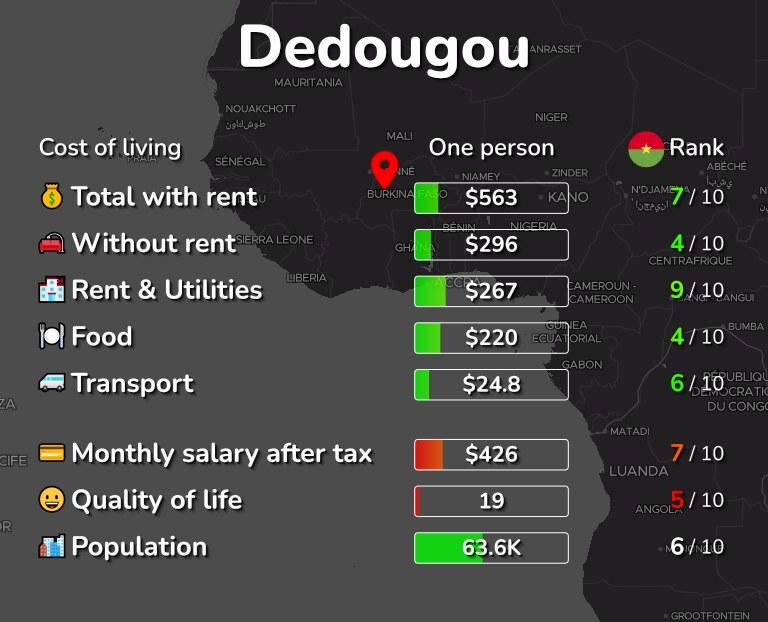 Cost of living in Dedougou infographic