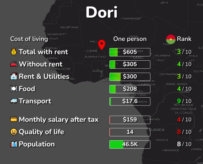 Cost of living in Dori infographic