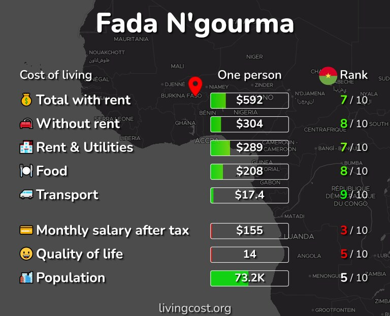 Cost of living in Fada N'gourma infographic